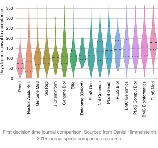 In 2015 Daniel Himmelstein Published A Great Speed Comparison Blog Post  Based On His In Depth Analysis Of A Range Of Journals. The Image Below  Shows How ...