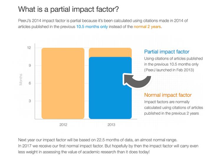 PeerJ's partial impact factor